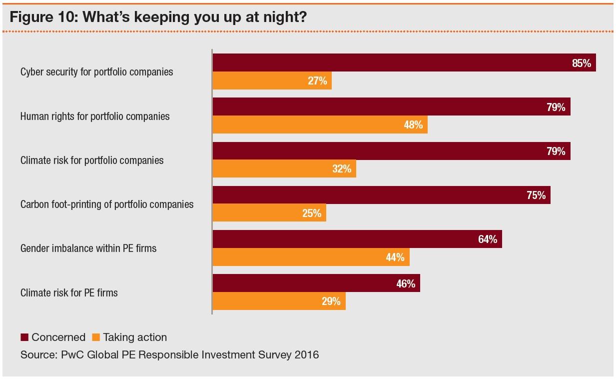 Private Equity : ESG, un enjeu mondial
