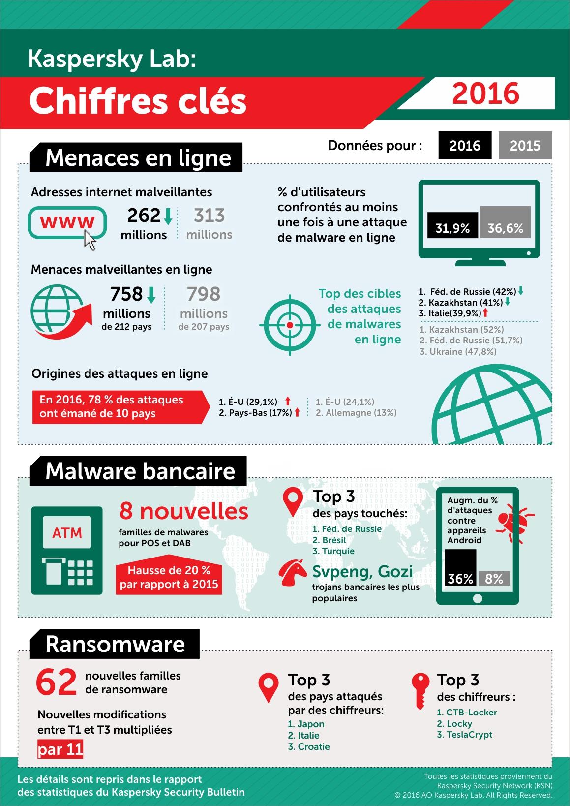 Cyber menaces : bilan 2016 & prévisions 2017