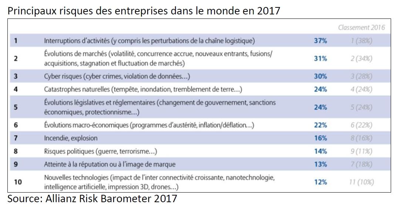 Allianz : baromètre des risques 2017