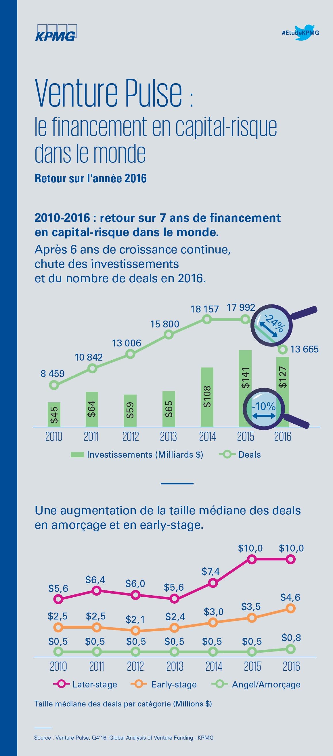 Le financement des start-up par le capital-risque dans le monde