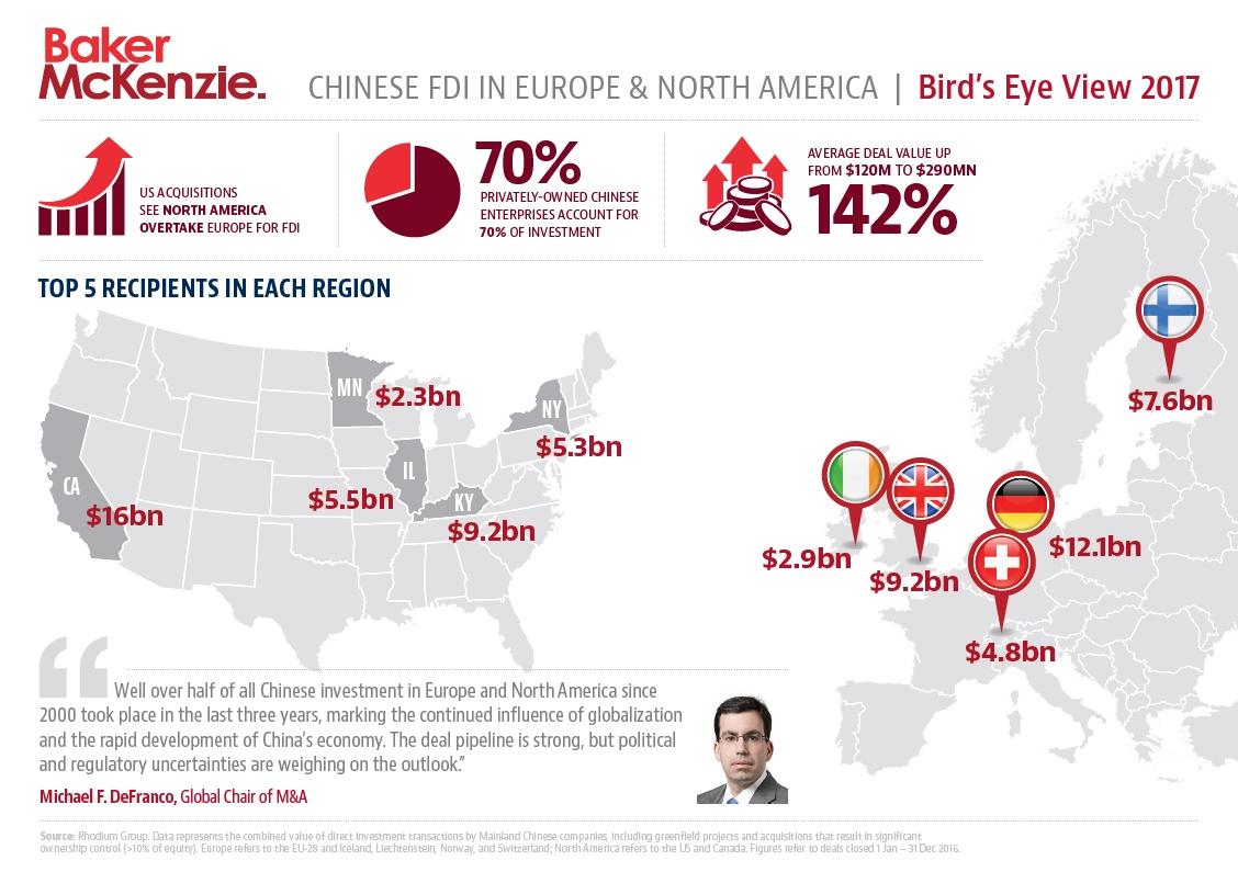 En 2016 les investissements chinois ont doublé en Europe et triplé en Amérique du Nord