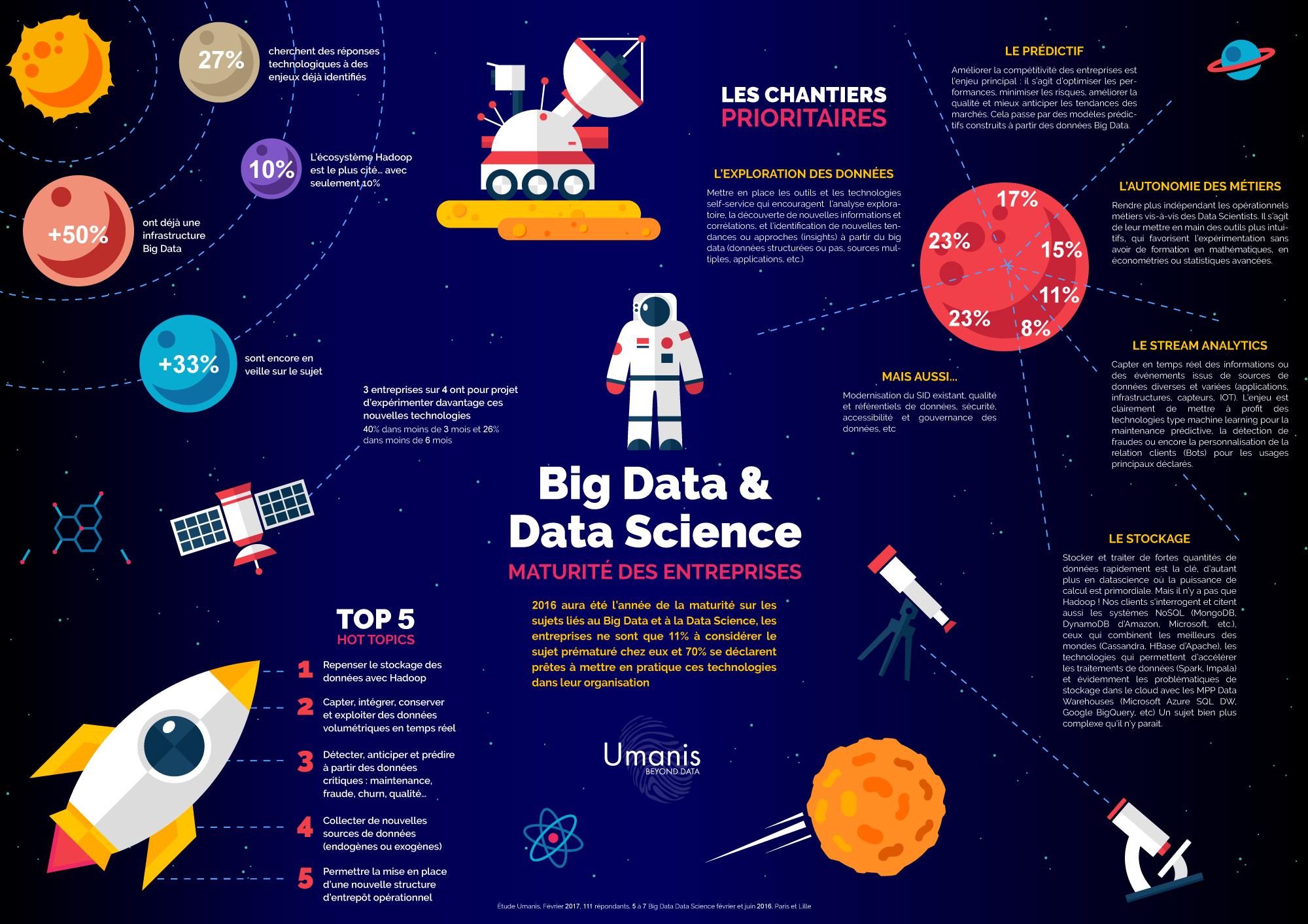 Découvrez les chiffres à travers une infographie détaillée. Suite aux deux derniers 5à7 réalisés par Umanis (umanis.com) et dédiés au Big Data et à la Data Science, le leader français en Data, Solutions Métiers et Digital a sondé les entreprises présentes
