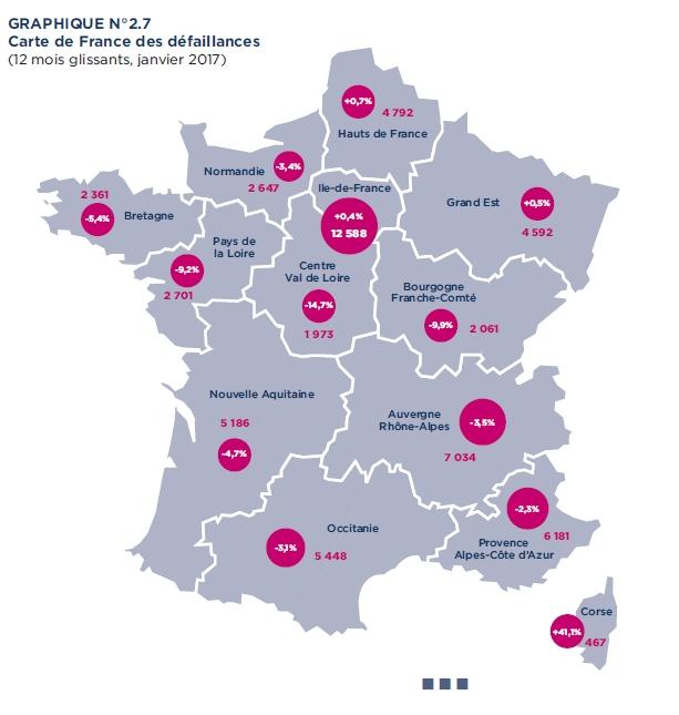 Défaillances en France : 2017 démarre comme 2016 s'est terminée