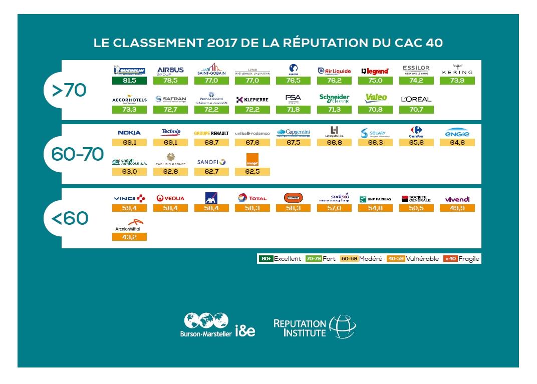 Palmarès 2017 de la réputation des entreprises du CAC 40