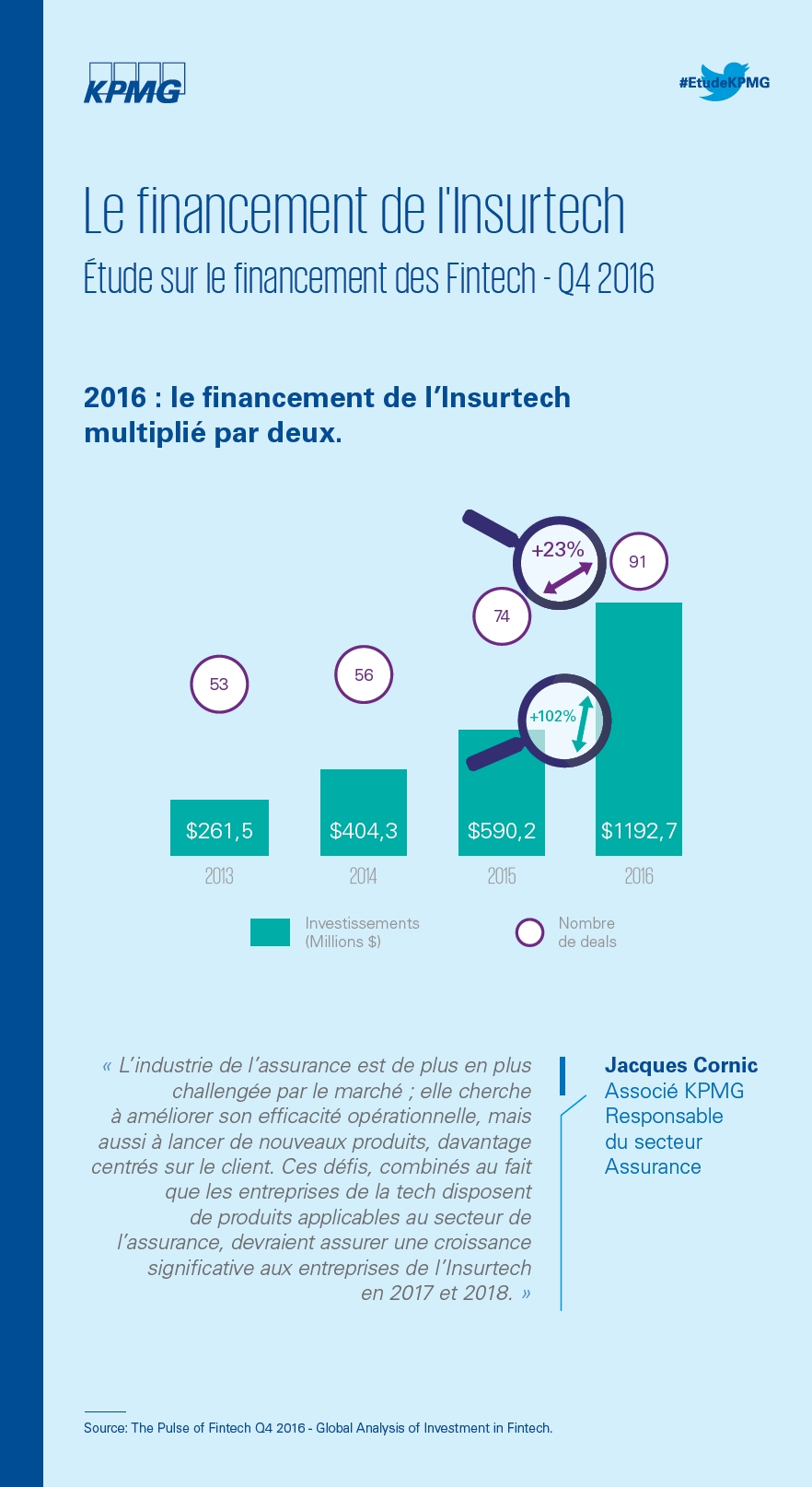 Financement des Fintech et Blocktech dans le monde (Q4 2016)