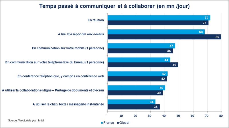 Collaboration et communication inefficaces : pertes de 9.000€ par salarié par année