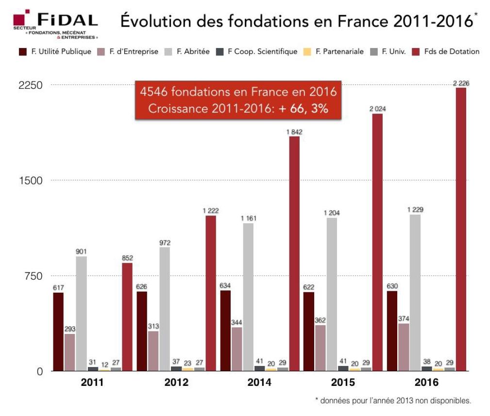 Evolution des fondations en France entre 2011 et 2016