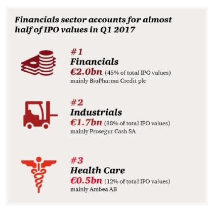 IPO : Londres redevient la première place boursière européenne