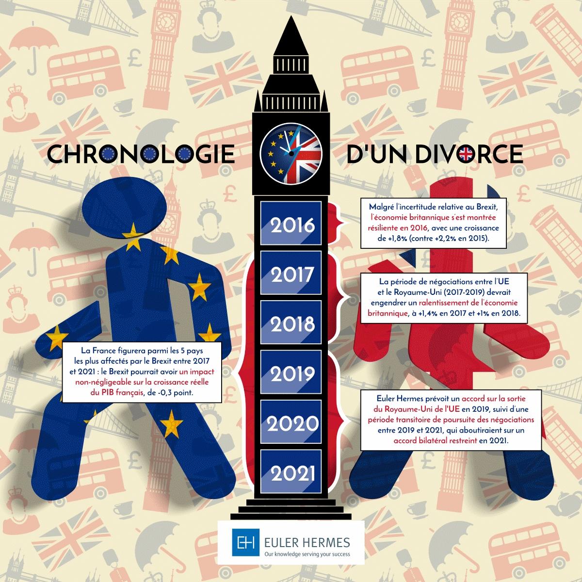 Infographie Brexit