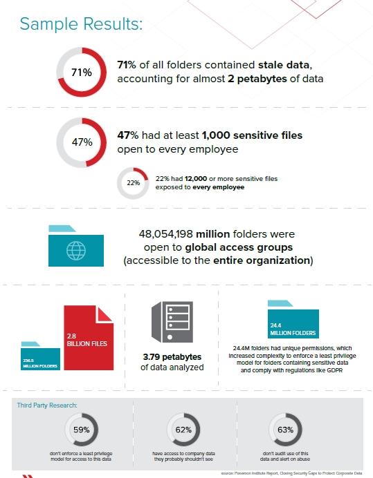 47% des entreprises laissent au moins 1000 fichiers sensibles en accès libre à tous leurs employés