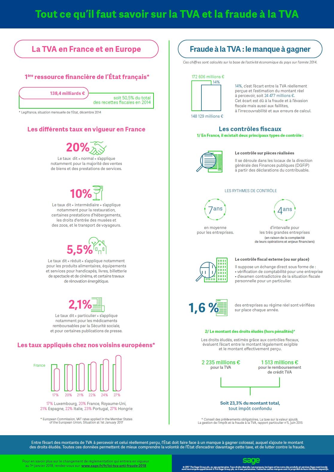 Infographie : Loi anti-fraude à la TVA