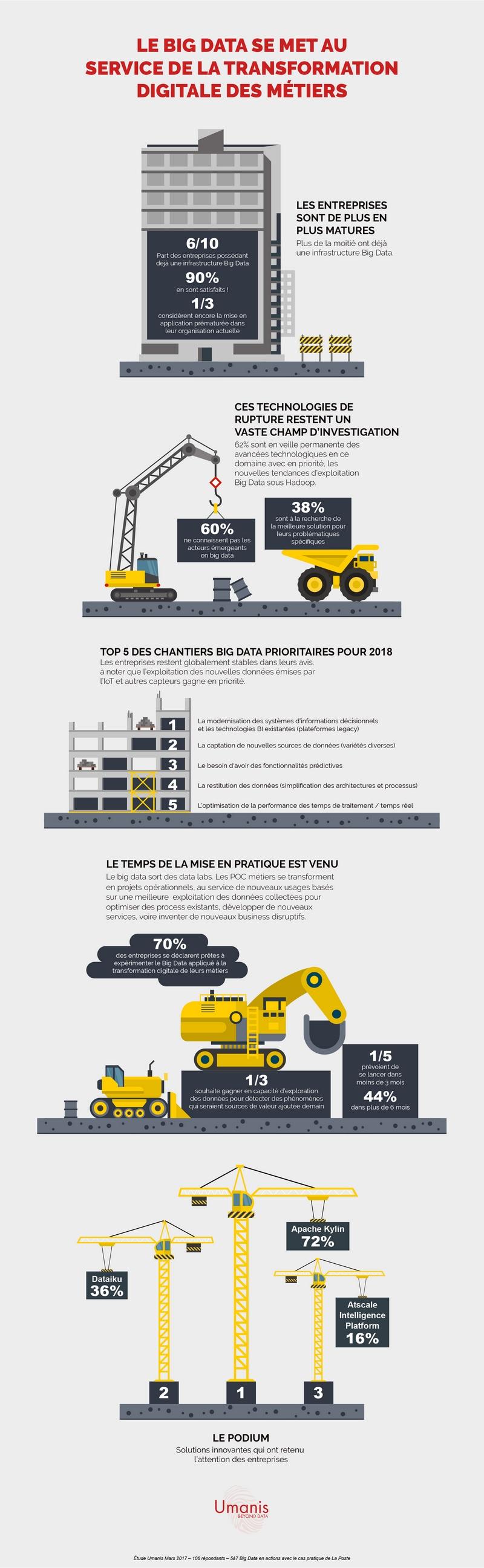 L'infographie qui éclaire sur la maturité des projets Big Data Umanis, leader français en Data, Digital & Business Solutions a mené une enquête auprès des entreprises présentes lors de son événement « 5 à 7 : Big Data en actions » et en dévoile les résult