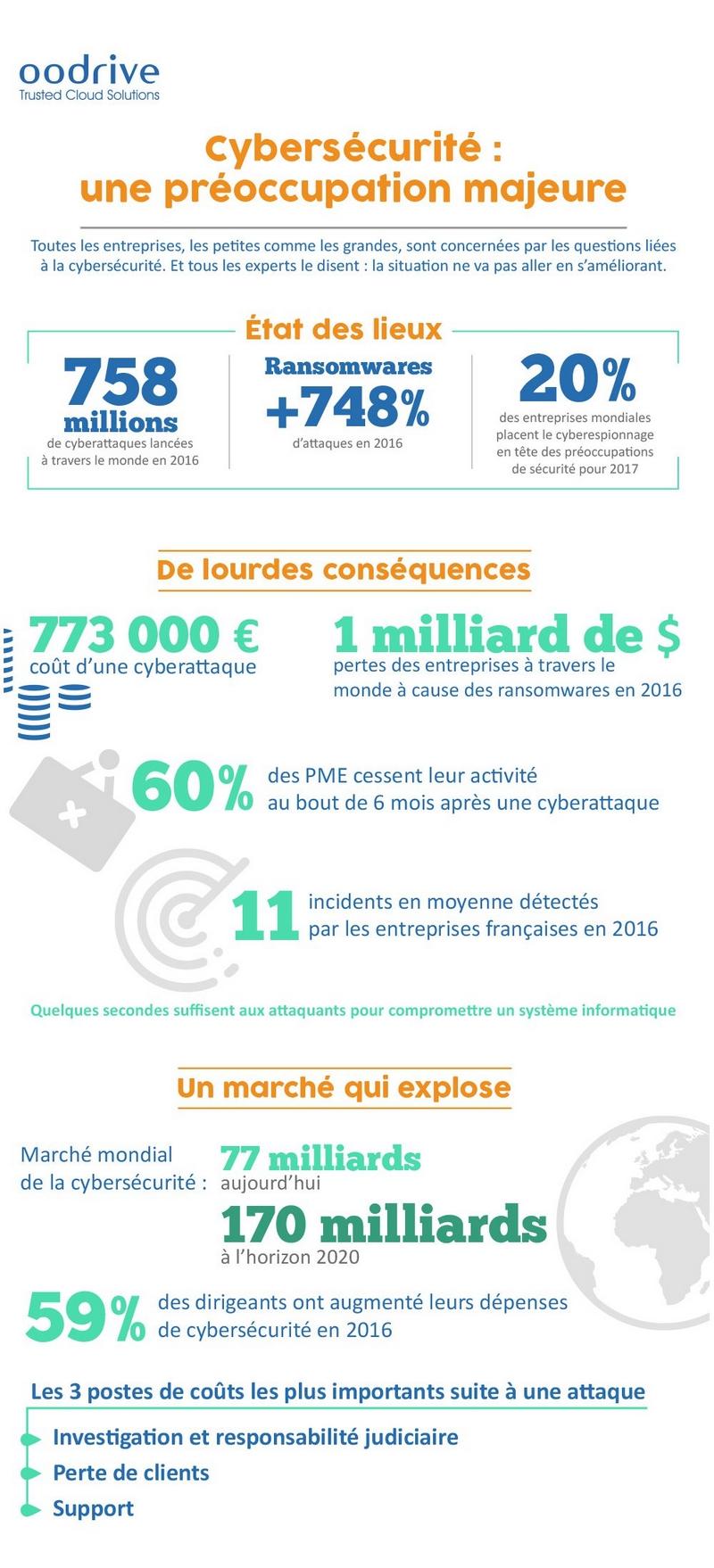 Infographie : les cyberattaques par ransomware ont côuté 1 milliard d'euros aux entreprises en 2016