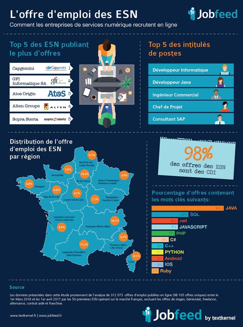 (Infographie) L'offre d'emploi des ESN