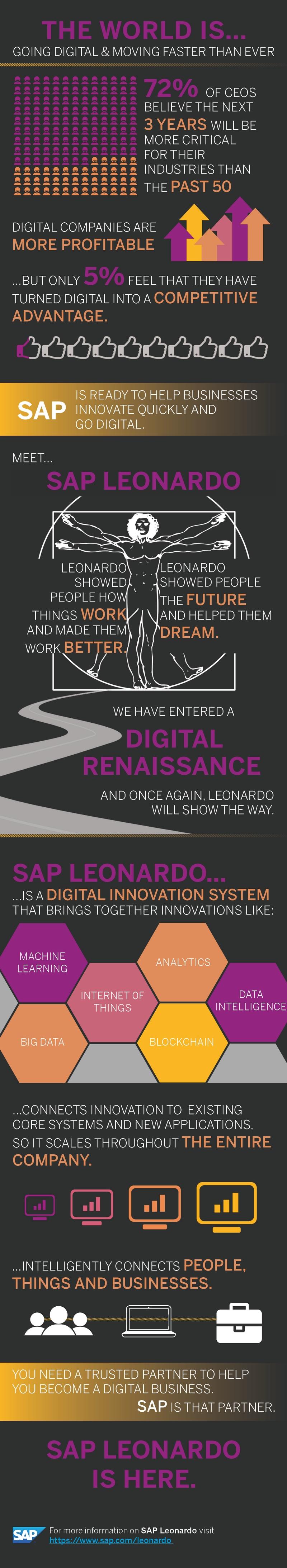 SAP Live Business, partenariat SAP-Google et SAP Leonardo