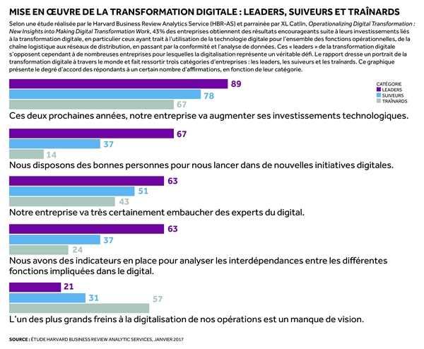 Transformation digitale : la mise en œuvre