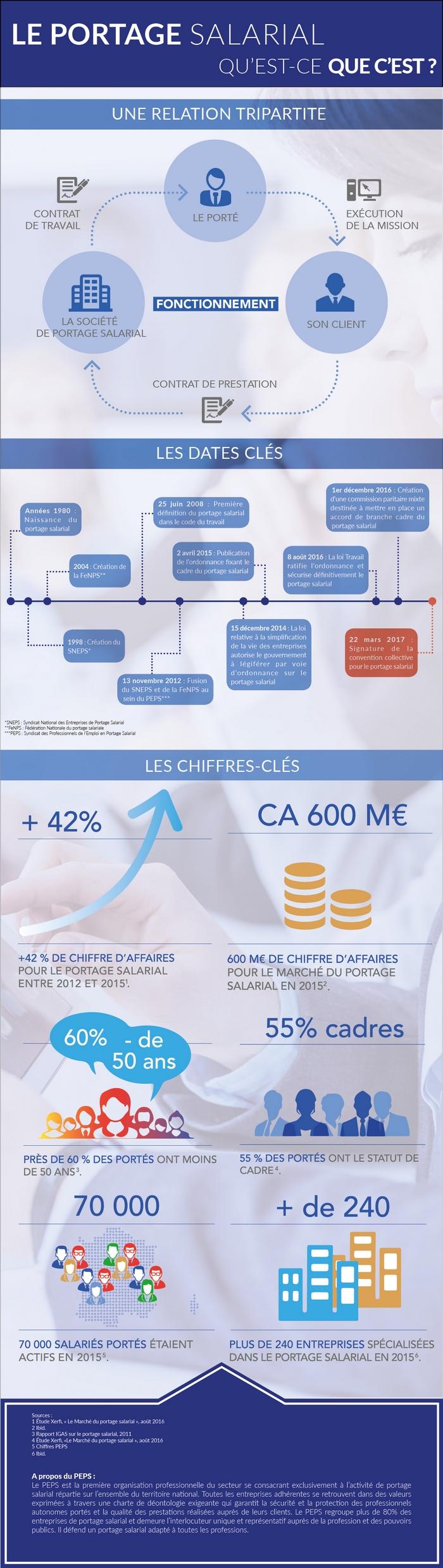 Infographie | Le portage salarial, qu'est-ce que c'est ?