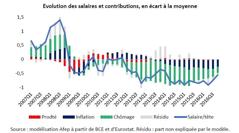 Salaires en zone euro : quelle évolution depuis 1999 ?