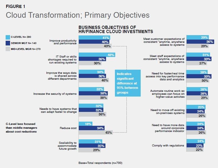 Les responsables RH et Finance sont les véritables moteurs de la disruption digitale