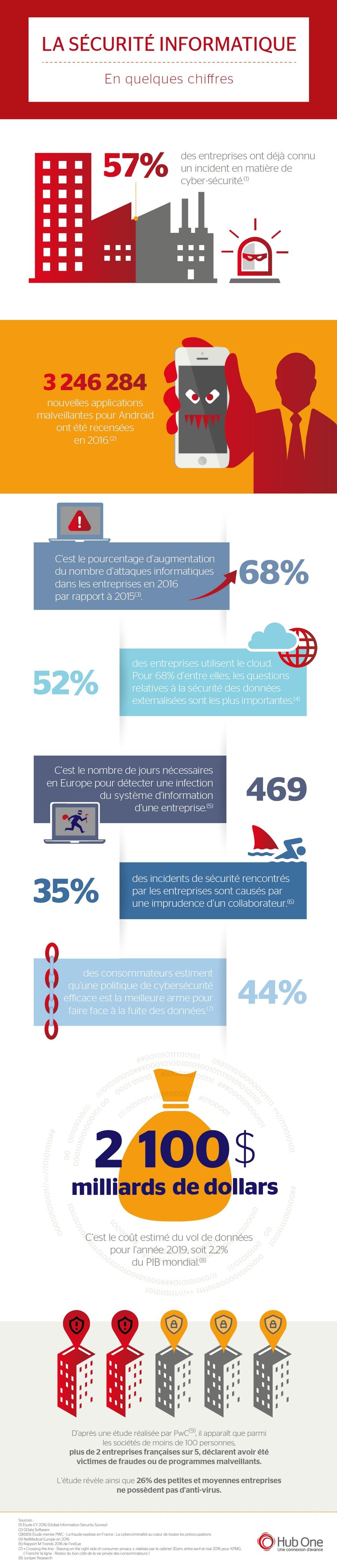 Infographie Hub One : La sécurité informatique en quelques chiffres
