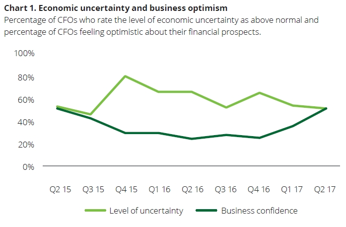 CFO Survey 2017 Q2 (Deloitte)