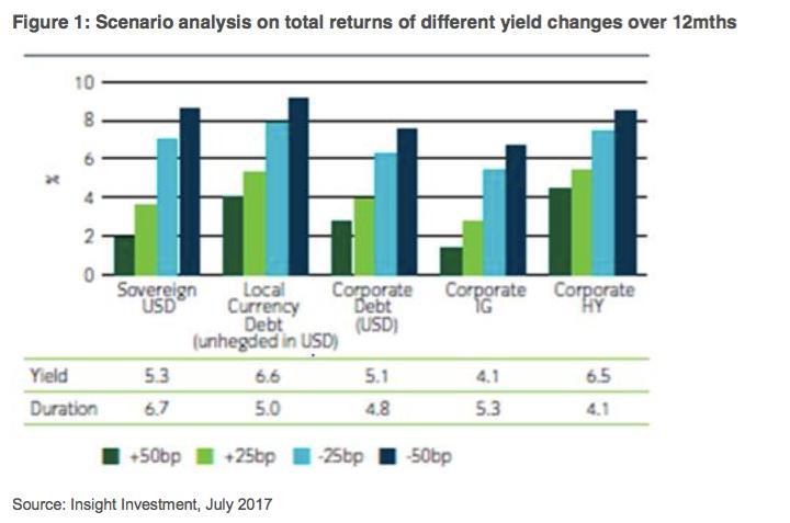 Comment éviter un « Taper Tantrum » 2.0 : les marchés émergents face aux hausses de taux