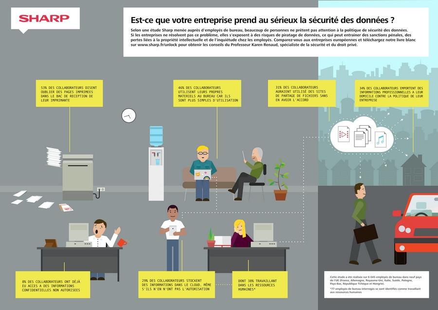 Infographie : 10% des employés ont déjà connu une brèche de sécurité informatique !