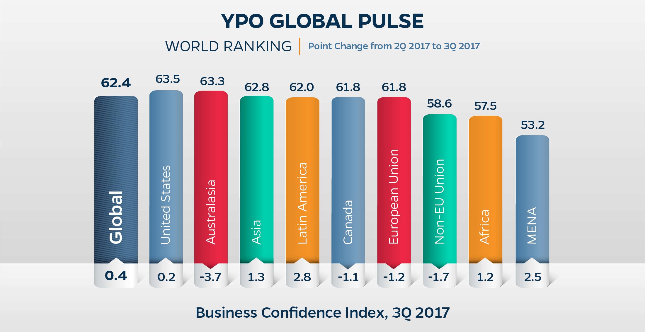Niveau de confiance des entreprises de l'UE en baisse par rapport au niveau le plus élevé de ces huit dernières années
