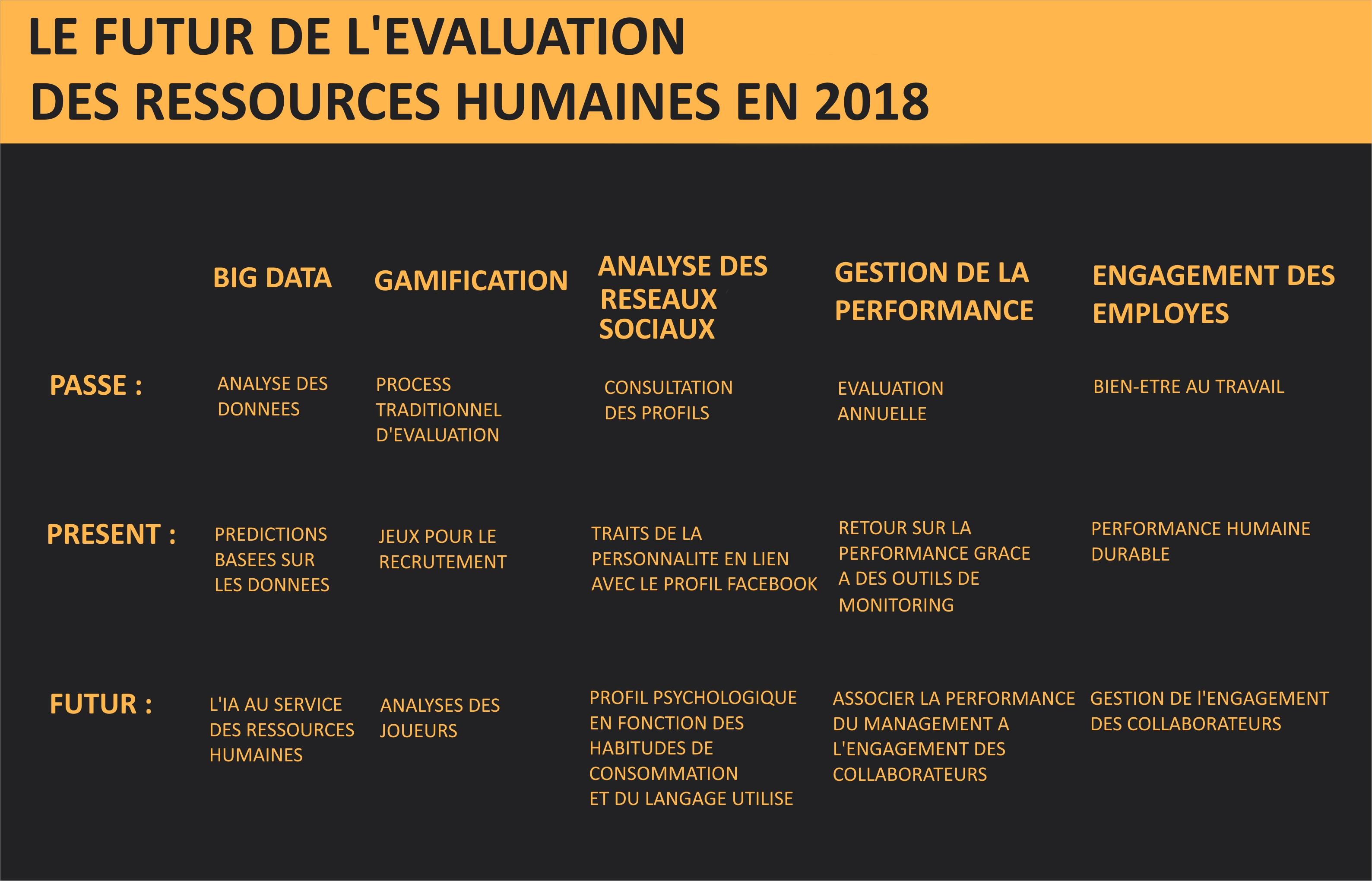 Les évaluations sur le futur des ressources humaines en 2018