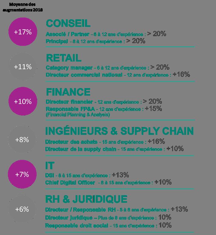 Source : Etude de rémunération européenne Robert Walters 2018