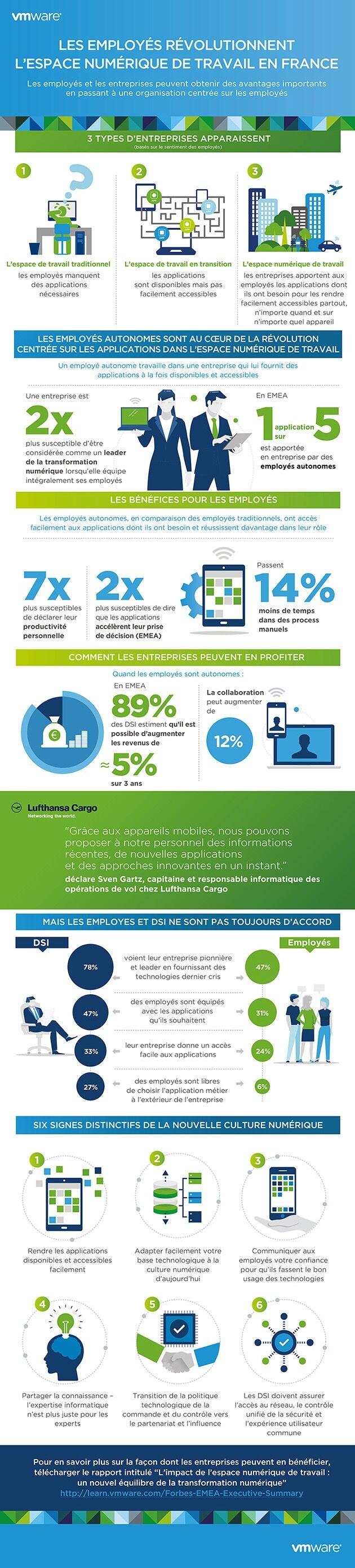 Les employés français révolutionnent l'espace numérique de travail
