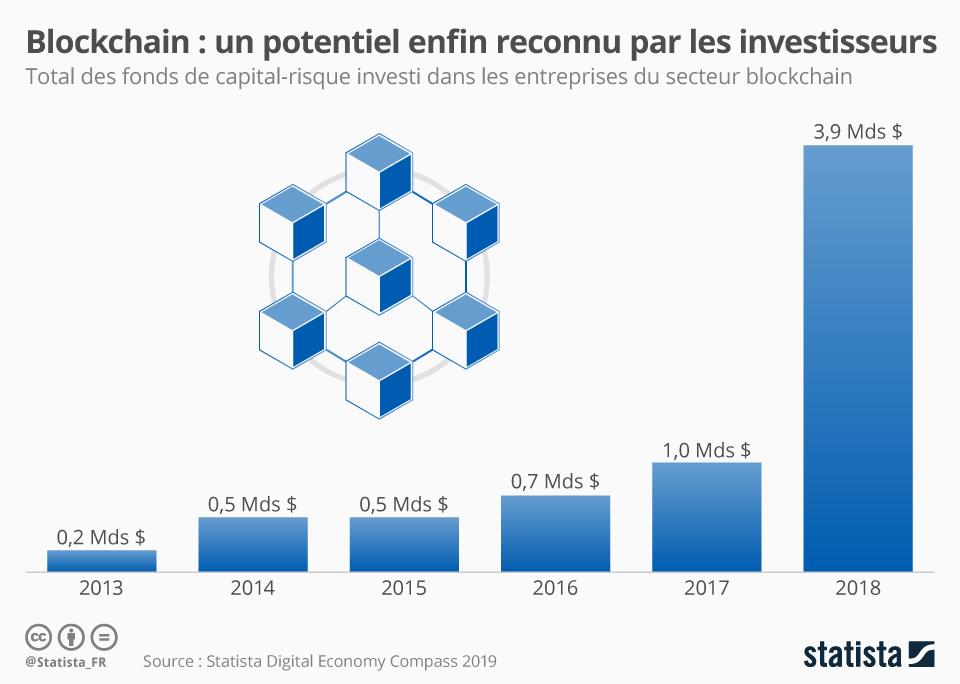 Blockchain : un potentiel enfin reconnu par les investisseurs