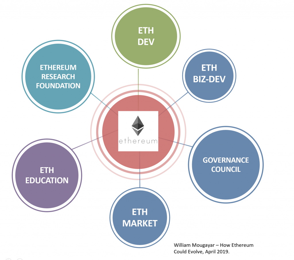 How Ethereum Could Evolve