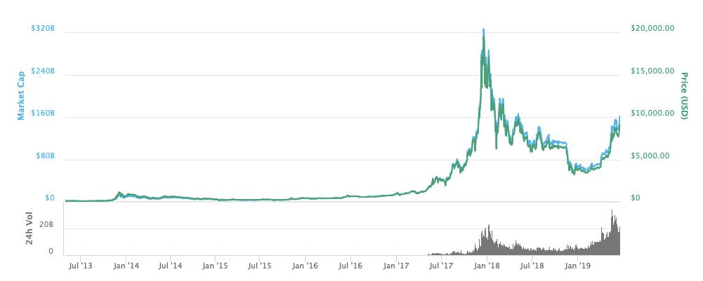 Il 'golden cross' in arrivo presenta un potenziale minimo per il prezzo di Bitcoin