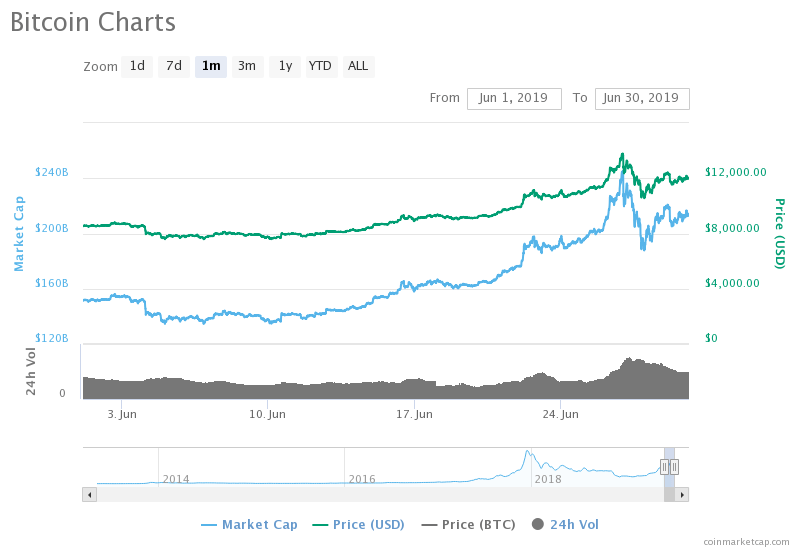 Prices continue to rise. Is Bitcoin going mainstream?