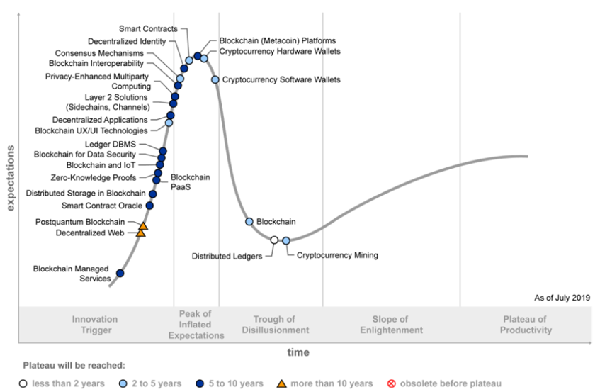 Gartner 2019 Hype Cycle Shows Most Blockchain Technologies Are Still Five to 10 Years Away From Transformational Impact