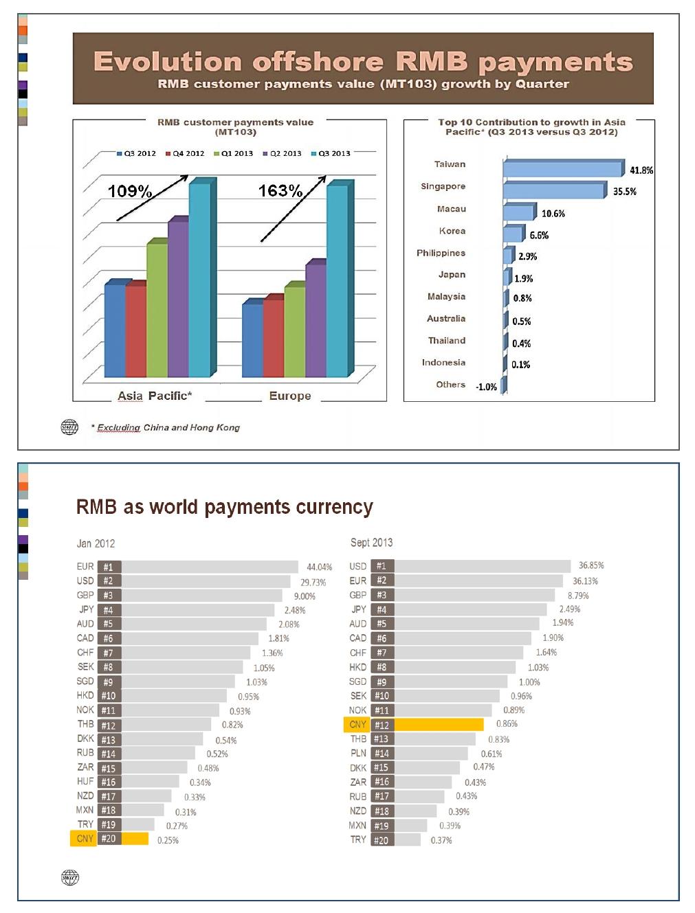 L'Europe va-t-elle dépasser l'Asie en matière de règlements commerciaux en RMB ?