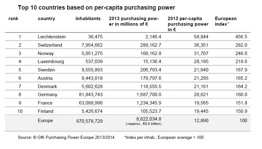 GfK study shows uneven distribution of purchasing power across Europe