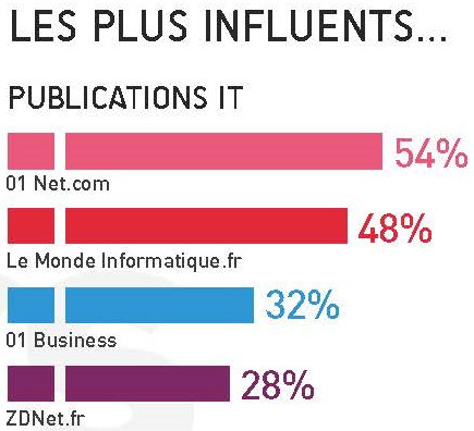 TECH HEADS 2013 – Le DSI disruptif