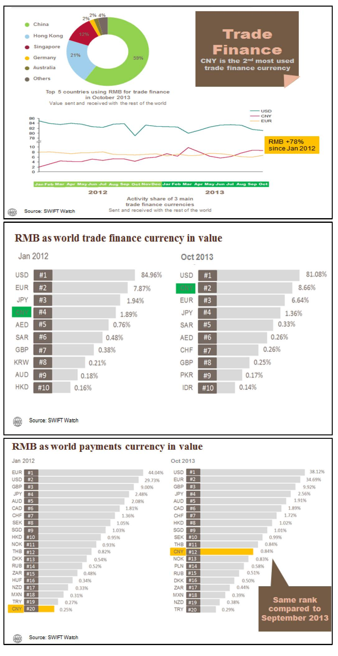 RMB : 2ème devise la plus utilisée pour les transactions financières, devant l'Euro
