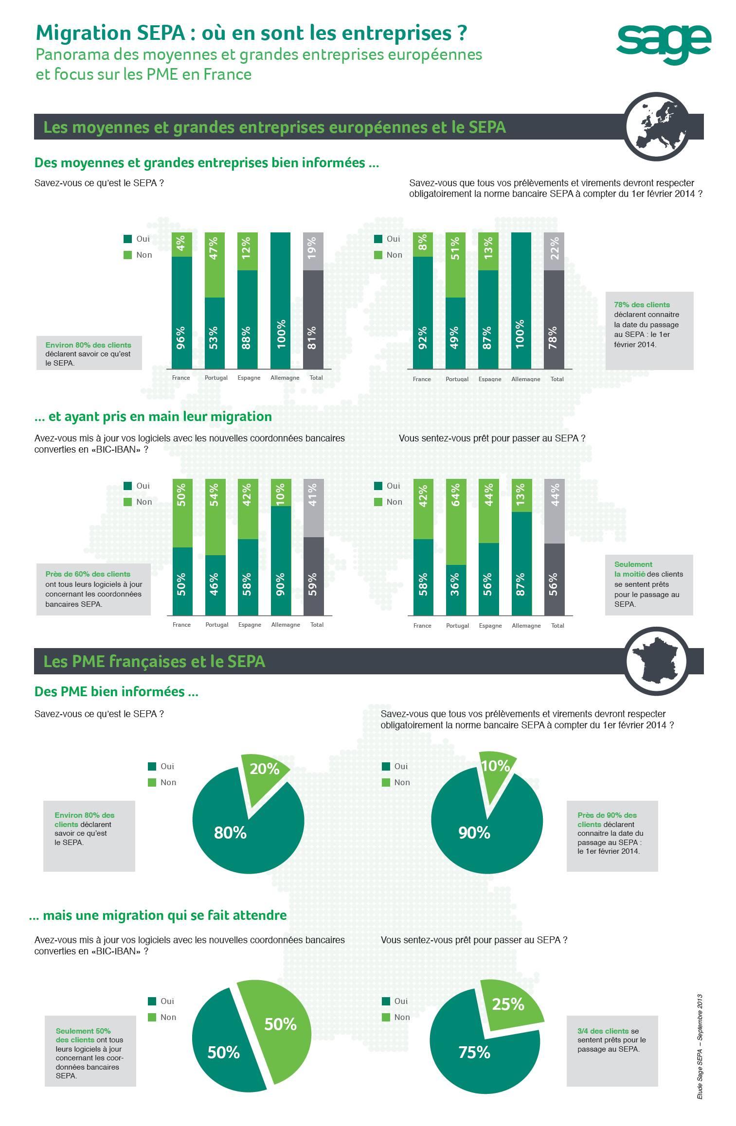Migration SEPA : où en sont les entreprises ?