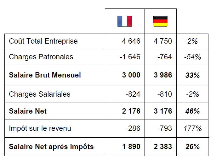 Allemagne / France : le match salarial