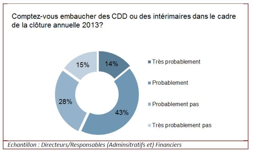 Clôture des comptes annuels : seuls 3,5 % des services financiers n'effectuent pas d'heures supplémentaires durant cette période