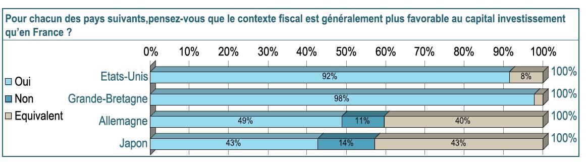 Capital Investissement : les acteurs très inquiets de l'évolution de la fiscalité