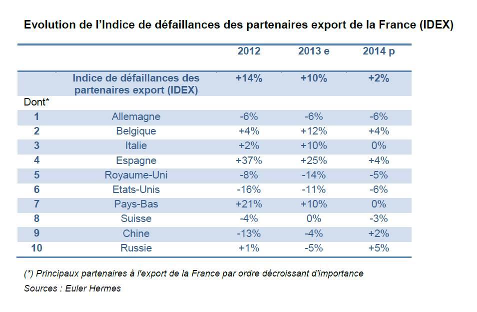 Euler Hermes : défaillances d'entreprises à l'échelle mondiale (déc. 2013)