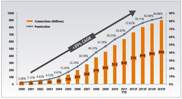 Taux de pénétration des téléphones mobiles et nombre d'usagers (source: RoyceFund)