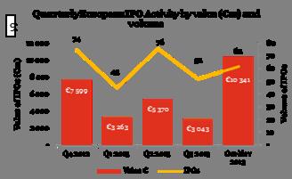 Europe : belles perspectives pour les marchés des IPO en 2014...