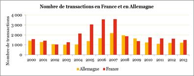 Le nombre de transactions de l'Allemagne vers la France à son plus bas niveau depuis 10 ans en 2013