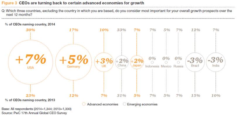 Dirigeants : La confiance en hausse (étude mondiale)