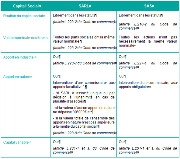 Caractéristiques comparées de la SARL et de la SAS
